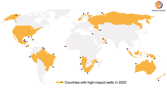 Global high impact wells to be drilled in 2020 (source: Rystad Energy ECube, research and analysis)