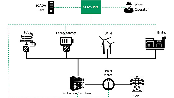 GEMS Power Plant Controller conducts comprehensive monitoring, intelligent power control and optimised energy management operations at large power plants