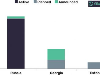 Total refining capacity additions in Former Soviet Union by key countries, 2019-2024 (source: GlobalData, Oil & Gas Intelligence Center)