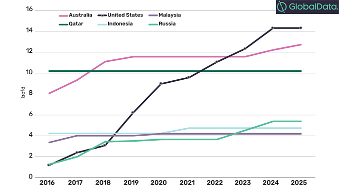 US LNG capacity versus other key LNG exporting countries (source: GlobalData Oil & Gas, LNG Analytics)