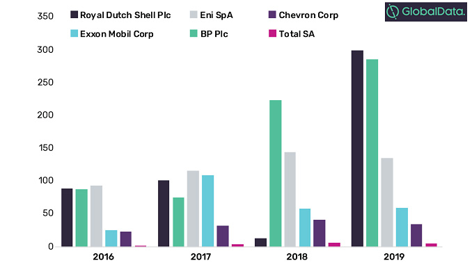 Mentions of climate change in filings and earnings 2016-2019 (source: GlobalData Oil and Gas)