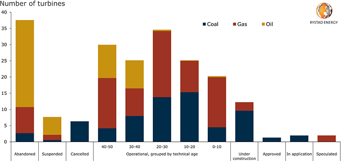 Thermal power plants in Japan, split by main fuel source, 2019 (illustration: Rystad Energy research and analysis)