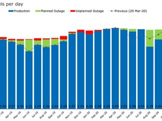 North Sea production and outages forecast (source: Rystad Energy research and analysis, OilMarketCube)