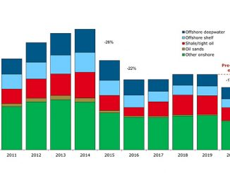 Global E&P investments by supply segment (source: Rystad Energy UCube)