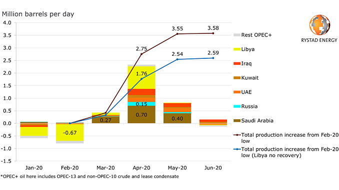 OPEC+ change in oil production month/month, latest forecast (source: Rystad Energy research and analysis, OilMarketCube)