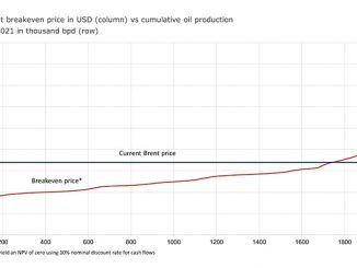 US shale cost of supply curve for DUCs (source: Rystad Energy research and analysis, UCube)
