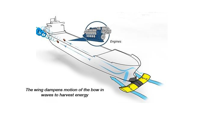 The bow-mounted wing captures wave energy and dampens the ship's motion (illustration: Wärtsilä)