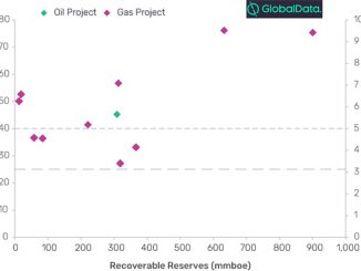 Breakeven prices and level of risk of Asia oil and gas projects targeting FID in 2020 (source: GlobalData Upstream Analytics)