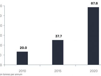 LNG liquefaction capacity growth of Australia, 2010-2020 (source: GlobalData, Oil and Gas Intelligence Center)