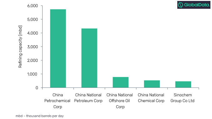 Top five Chinese refining companies, 2019 (source: GlobalData, Oil and Gas Intelligence Center)