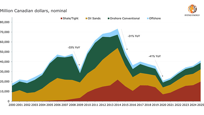 Canada upstream historical and forecast spending by supply segment (source: Rystad Energy UCube)