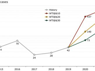 Total US E&P Chapter 11 scenarios by year and WTI oil price (source: Rystad Energy research and analysis, Haynes and Boone Oil Patch Bankruptcy Monitor)