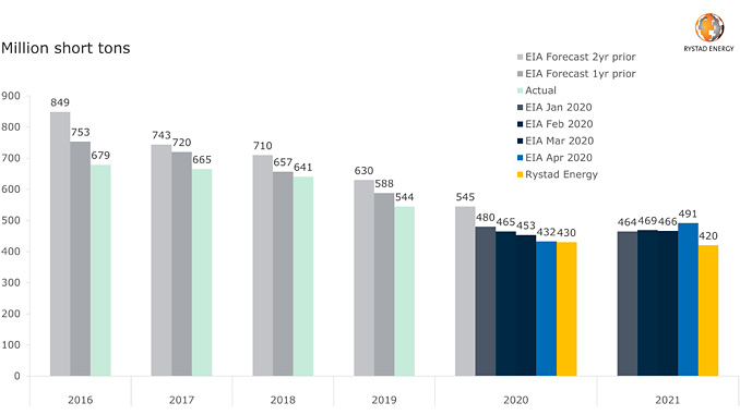 US power coal consumption forecast versus actual, EIA and Rystad Energy (source: Rystad Energy research and analysis, IEA)