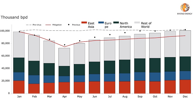 Global oil demand impact analysis COVID-19 in effective prevention scenario (source: Rystad Energy research and analysis)