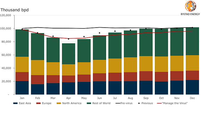 Global oil demand impact analysis COVID-19 – Effective Prevention Scenario (source: Rystad Energy research and analysis)
