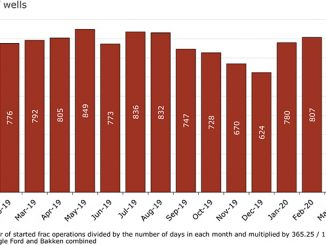 Started frac operations by standard month* in major oil basins** (source: Rystad Energy ShaleWellCube, 21 April 2020)