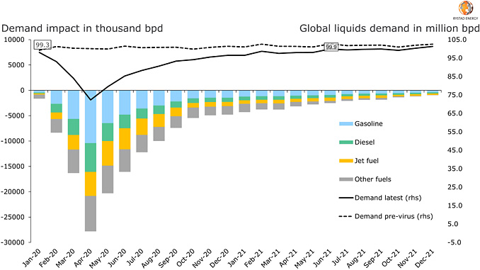 COVID-19 demand impact by fuel, global liquids demand current versus pre-virus (sourct: Rystad Energy research and analysis)