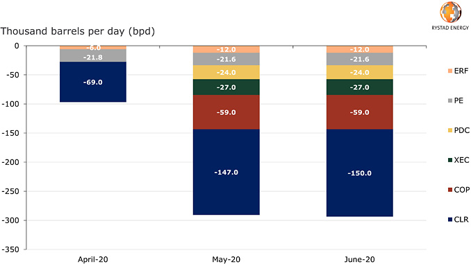 Guided oil production curtailments by month and operator (source: company reporting, Rystad Energy research and analysis)
