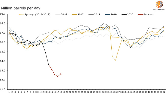 US refinery crude input (source: Rystad Energy research and analysis, IEA)