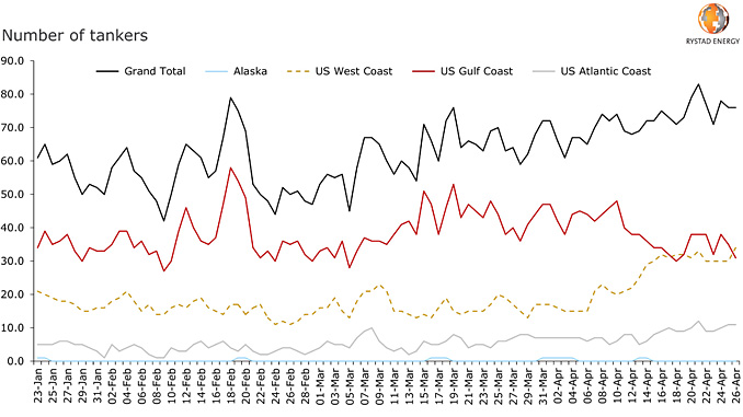 Tankers accumulating in US costal areas (source: Rystad Energy research and analysis, Refinitiv)
