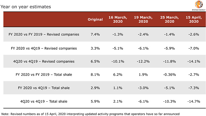 2020 guided oil production growth tracker, original guidance versus revised (source: Rystad Energy research and analysis)