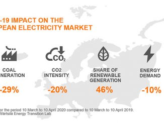 COVID-19 impact on the European electricity market for the period 10 March to 10 April 2020 compared to 10 March to 10 April 2019