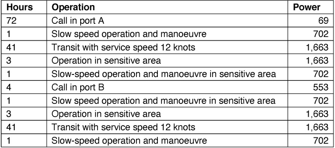 Table 1: Ship operating with mechanical power (kWh)