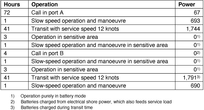 Table 2: Ship operating with battery power (kWh)