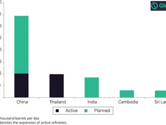 Total hydrocracking unit capacity additions by key countries in Asia, 2019-2024 (source: GlobalData Oil & Gas)