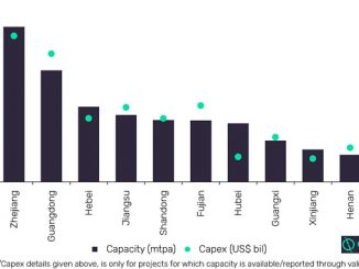 China's petrochemical capacity and capital expenditure of pre-construction projects by provence (source: GlobalData, Oil and Gas Intelligence Center)