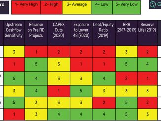 The upstream impact scorecard (source: GlobalData companies benchmarking)