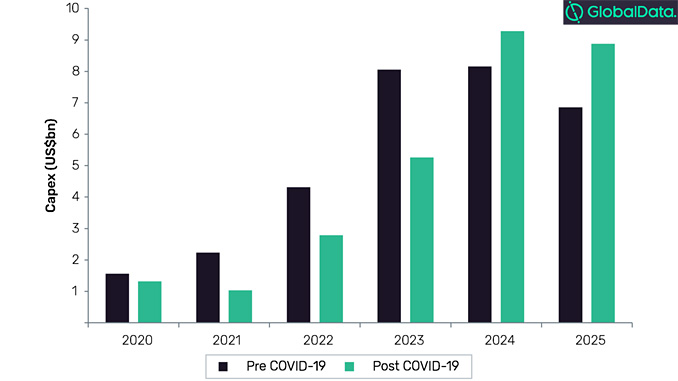 Asia Pacific LNG projects, capex outlook to 2025 (source: GlobalData estimates)