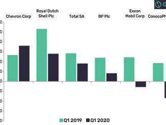 Company earnings, year-on-year from Q1 2019 to Q1 2020 (source: GlobalData Companies Benchmarking)