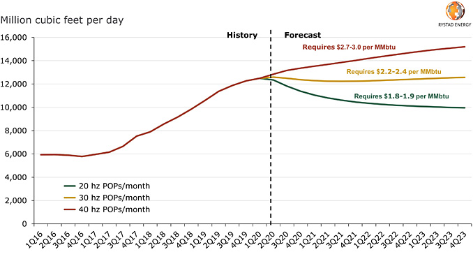 Haynesville Region, gross gas production outlook (source: Rystad Energy research and analysis, ShaleWellCube)