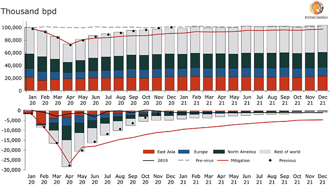 Global oil demand impact of COVID-19, total demand (up), losses (down) (source: Rystad Energy OilMarketCube)