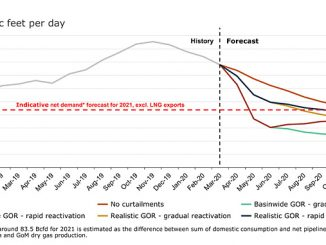 US lower 48, excluding GoM, short-term gas outlook scenarios (source: Rystad Energy research and analysis, ShaleWellCube)