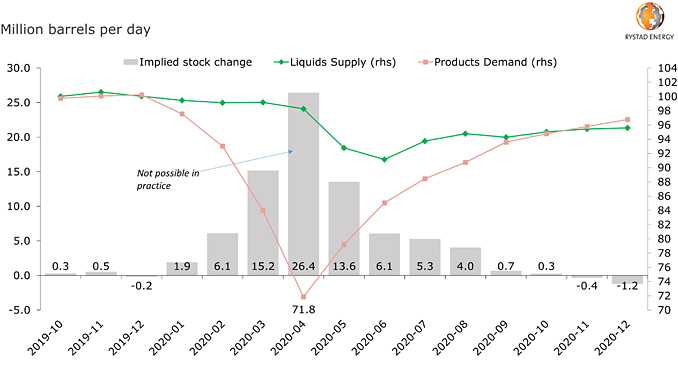 Global liquids supply and demand balances, monthly (source: Rystad Energy research and analysis, OilMarketCube)