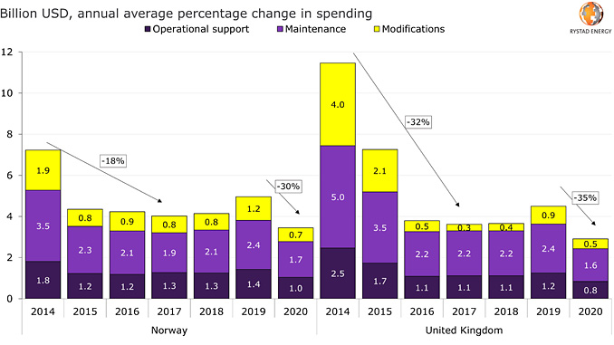 Brownfield spending on maintenance, modifications and operational support (source: Rystad Energy ServiceCube)