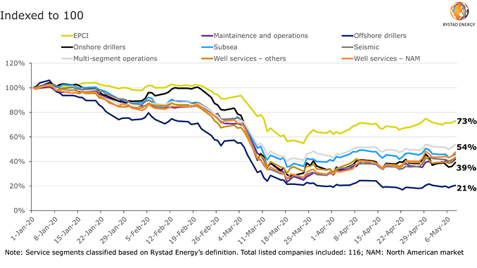 Oilfield service companies' share performance in 2020 by service segment (source: Rystad Energy research and analysis)