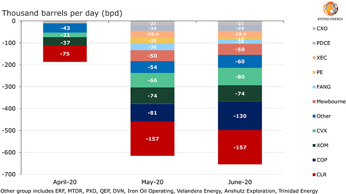 US land, net expected oil production curtailments as of 6 May 2020 (source: Company reporting, Rystad Energy research and analysis)