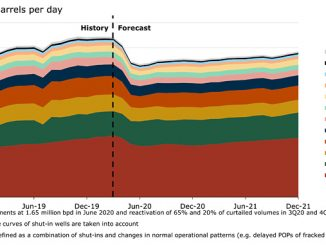 US oil monthly production outlook by basin for 2020-2021, base case* (source: Rystad Energy ShaleWellCube and OilMarketCube)