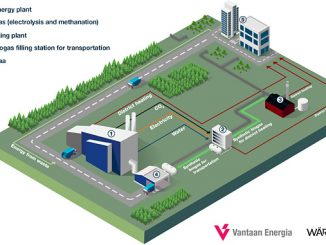 Rendering of synthetic biogas production in a Power-to-Gas facility at Vantaa Energy's waste-to-energy -plant for the needs of district heating and transport