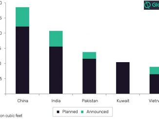 Planned and announced regasification capacity additions by key countries in global LNG industry (tfc), 2020-2024 (source: GlobalData, Oil and Gas Intelligence Center)