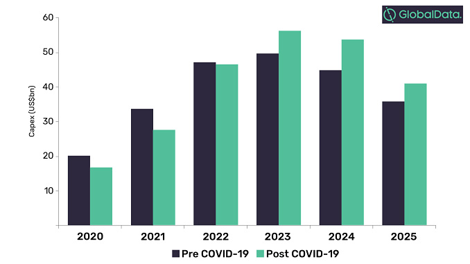 North American LNG projects, capex outlook to 2025 (source: GlobalData's Oil & Gas Intelligence Center)