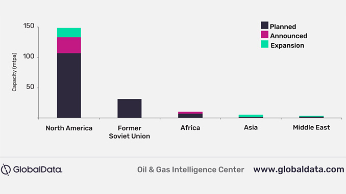 New-build and expansion LNG liquefaction capacity by region, 2020-2024 (illustration: GlobalData)