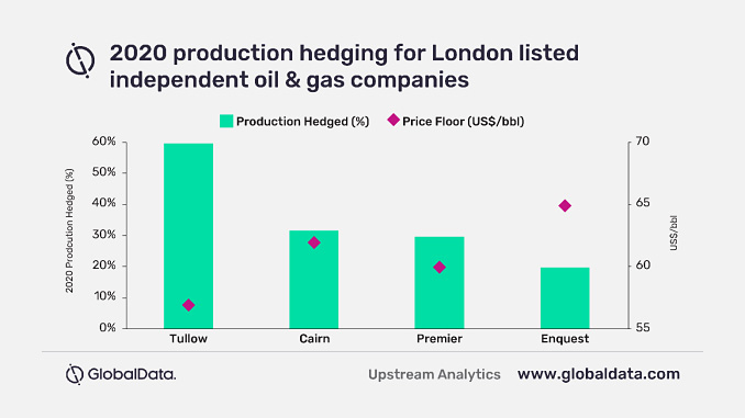 2020 production hedging for London-listed independent oil and gas companies (source: Globaldata)