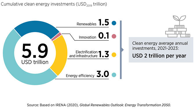 Energy transition investment under the Transforming Energy Scenario, 2021-2023 (illustration: IRENA)