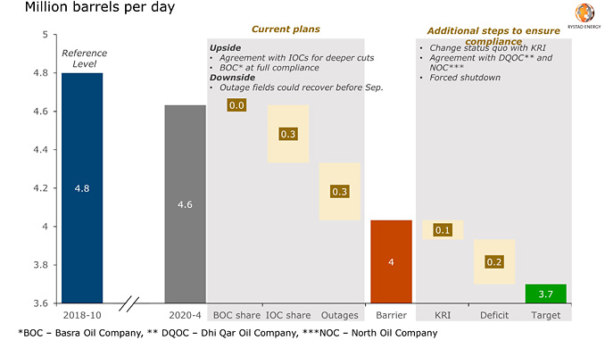 Iraq's crude oil production cuts plan and risk assessment (source: Rystad Energy research and analysis, OilMarketCube)