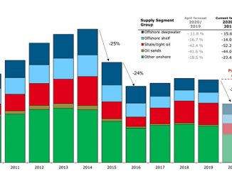 Global investments by supply segment, 2010-2021 (source: Rystad Energy UCube)