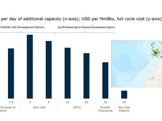 Cost comparison of gas export route alternatives (source: Rystad Energy research and analysis, Gassco)